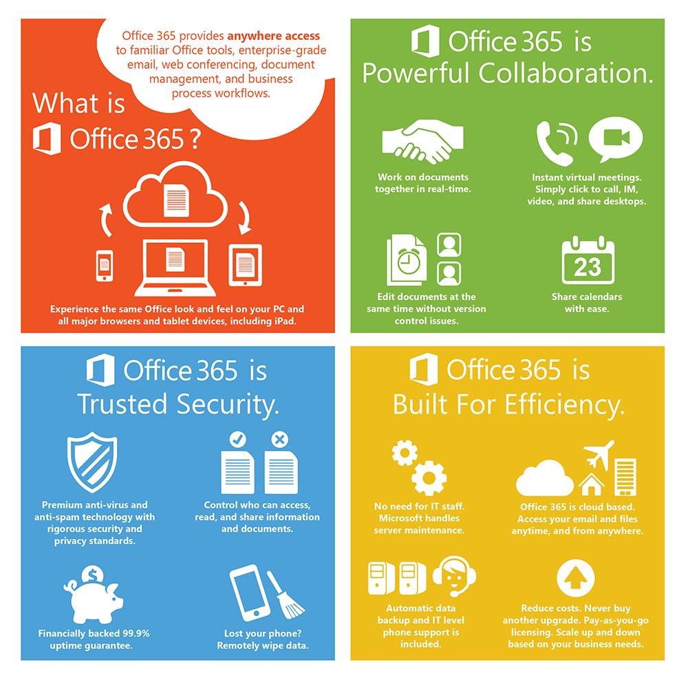 Office 365 – Eazy-Office com